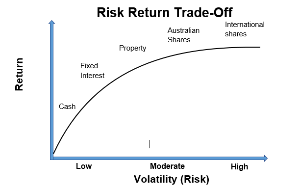 Risk/Return Profile